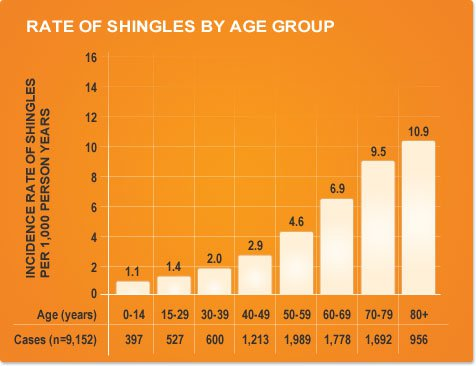 Shingles by Age Group